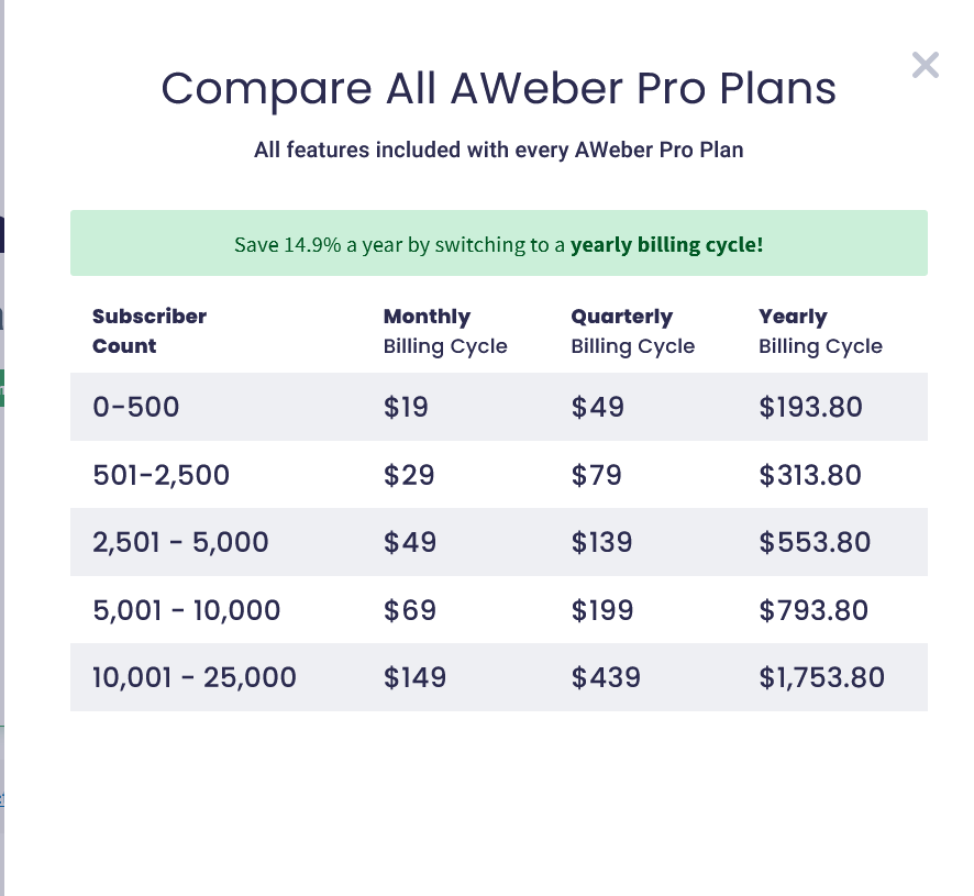 Aweber cost and features